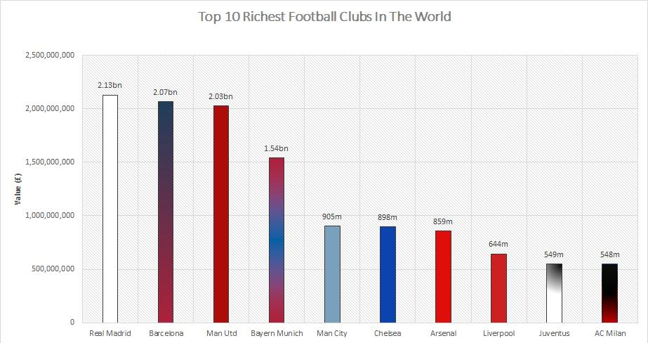 Clubs The Top 10 Most Valuable Football Clubs In The World