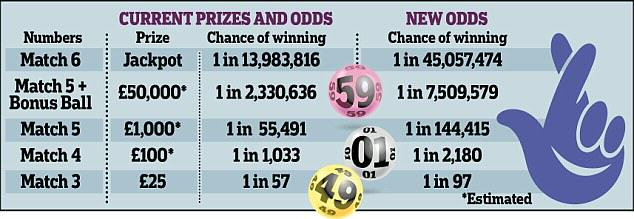 lottery 3 National Lottery Revamped, Your Chances Of Winning Have Severely Changed