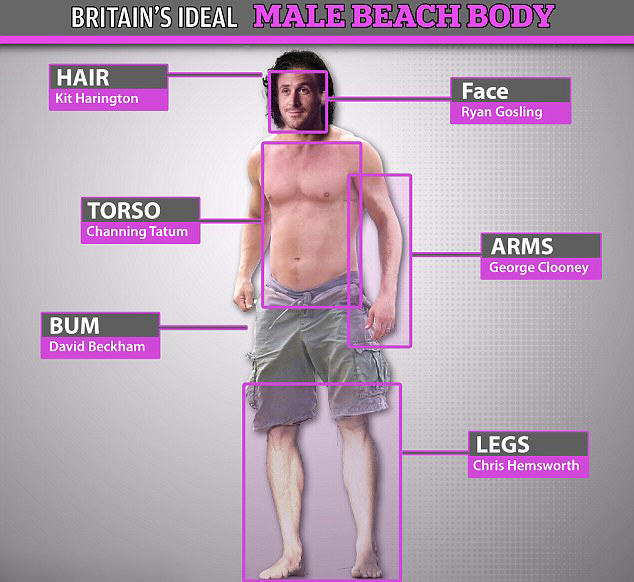 The Ideal Beach Body According To Brits Has Been Revealed UNILAD S8RkDuPEGc