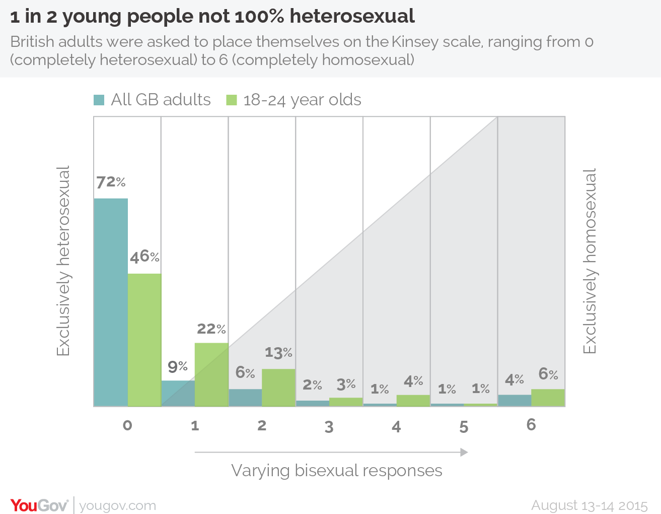 UNILAD yougov gay 12 Half Of Young People In The UK Are Not 100% Heterosexual