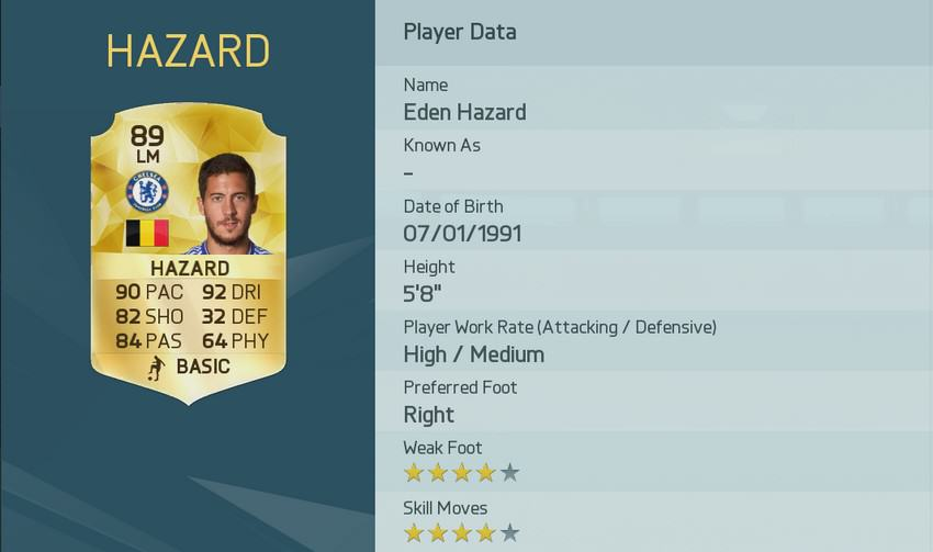 UNILAD image 41.img 3 EA Have Released The Top Rated Players In FIFA 16