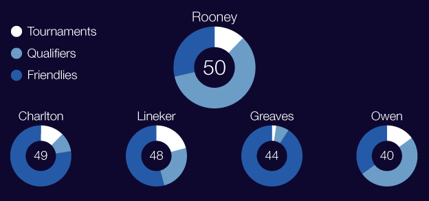 UNILAD root4 Wayne Rooney Is Englands All Time Top Scorer, But Is He Truly World Class?
