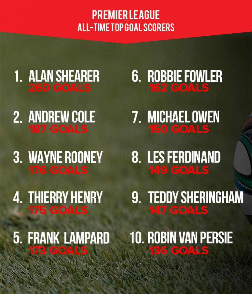 UNILAD topgs7 Wayne Rooney Is Englands All Time Top Scorer, But Is He Truly World Class?