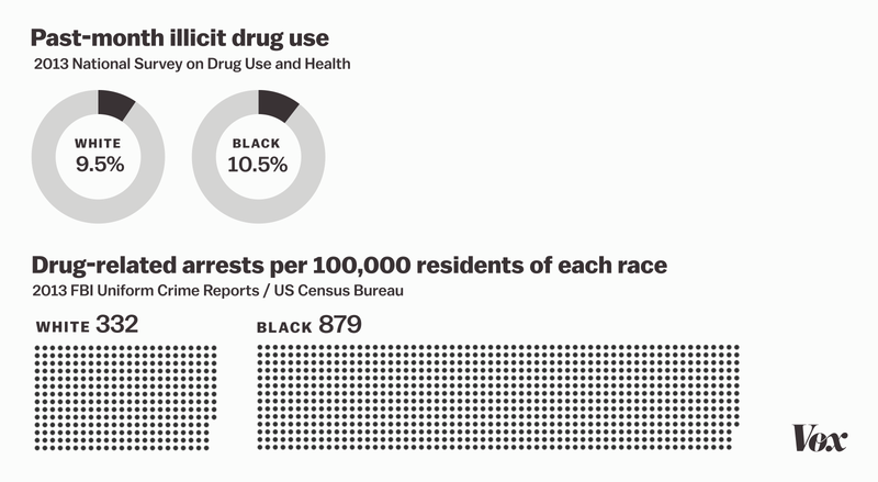 UNILAD drug use and arrests.0 joe posner vox8 Infographic Shows Shocking Racism Of How US Drug Users Are Punished