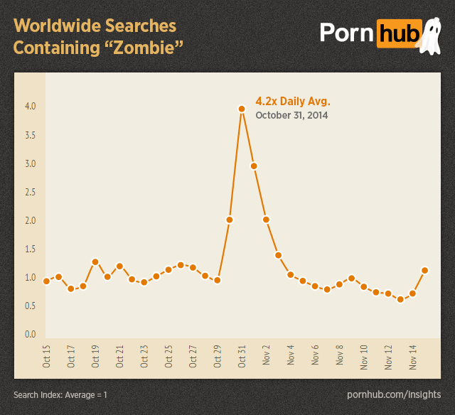 UNILAD pornhub insights halloween worldwide searches zombie81254 Pornhub Reveals The Weirdest Things You Search For Over Halloween