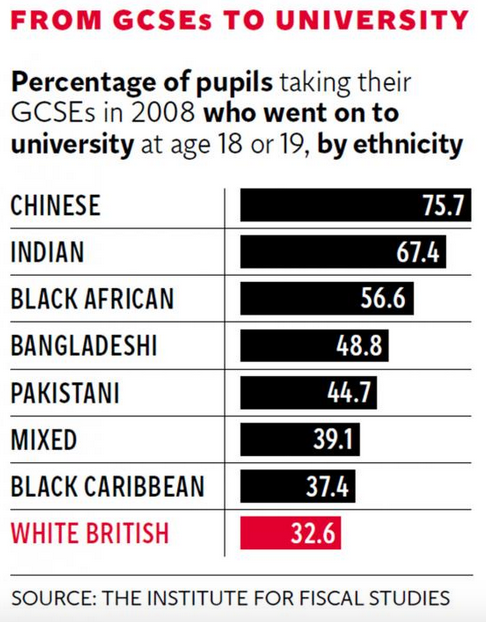 UNILAD Screen Shot 2015 11 11 at 11.25.3110144 This Is The Ethnic Group Least Likely To Go To University