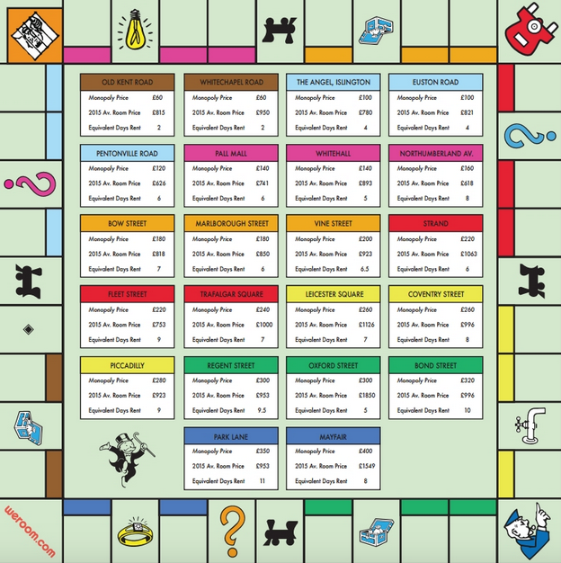 UNILAD Screen Shot 2015 11 20 at 13.52.3251948 Monopoly Board Gets A Makeover To Reflect Real Rental Prices In London