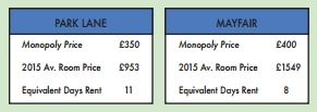 UNILAD Screen Shot 2015 11 20 at 14.21.0089301 Monopoly Board Gets A Makeover To Reflect Real Rental Prices In London