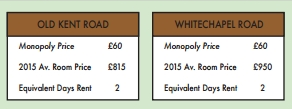 UNILAD Screen Shot 2015 11 20 at 14.32.2696166 Monopoly Board Gets A Makeover To Reflect Real Rental Prices In London