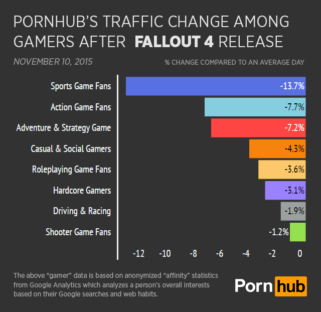 Pornhub Traffic Dips Massively To Coincide With Fallout 4 Release UNILAD pornhub insights fallout 4 gamer type daily change67015