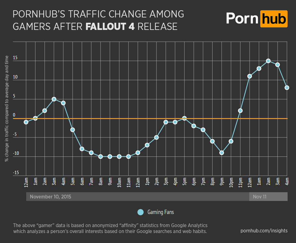 Pornhub Traffic Dips Massively To Coincide With Fallout 4 Release UNILAD pornhub insights fallout 4 general gamer traffic34202