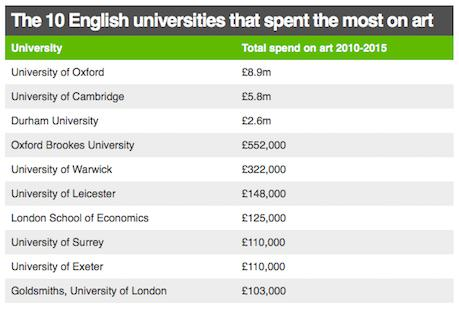 art2 Is This Really What Universities Should Be Spending Millions On?
