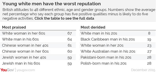 prejudiceTable4 3526738b Young White Guys Are The Most Hated Demographic In Britain, But Why?