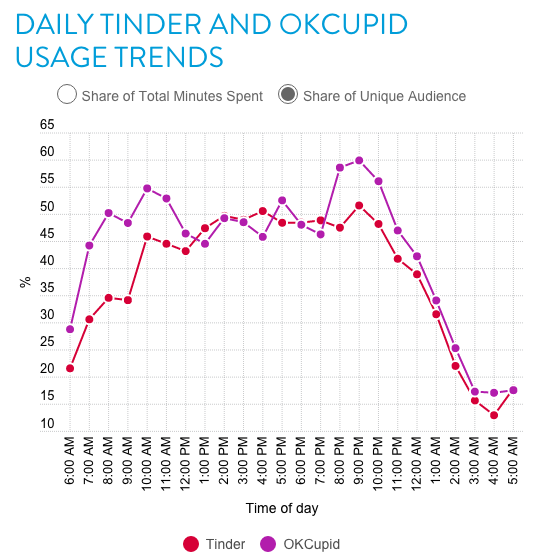 tinder1 A Study Has Revealed The Best Time Of The Day To Get Tinder Matches