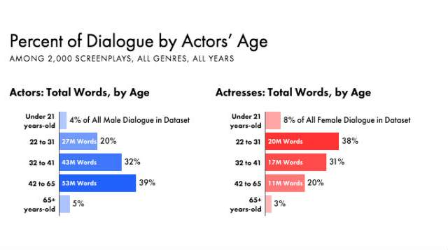 25426 1vosgd7 640x358 Sexism In Film: Hollywoods Problems Go Beyond Race