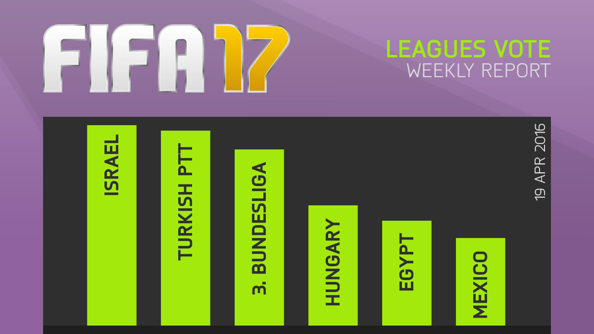fifa 17 leagues report 30 FIFA 17 Survey Reveals Most Wanted Leagues For Next Game