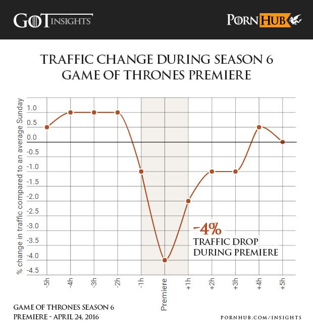 Game Of Thrones Is So Popular It Stops People Watching Porn pornhub insights game of thrones season 6 premiere traffic o6ccu9
