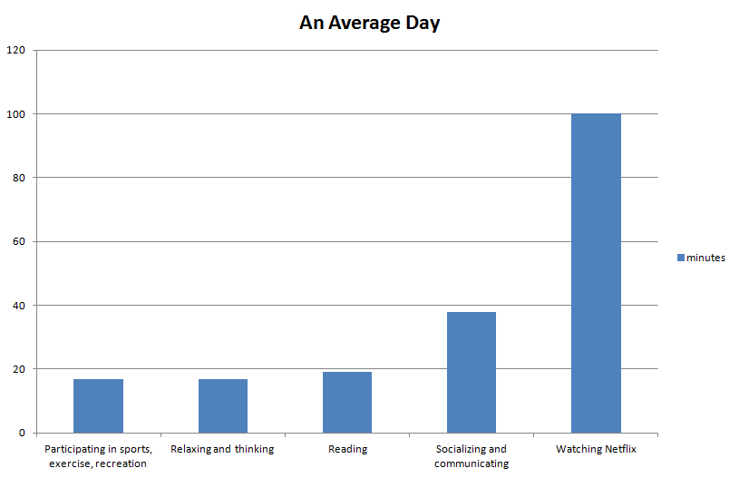 Netflix Is Turning Us All Into Binge Watching Zombies Apparently netflix average day