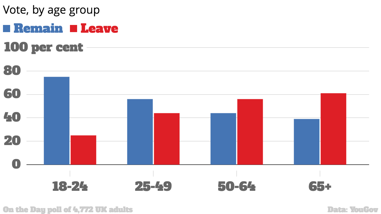 26809 y2fhz2 Three Charts Show How Older Voters Screwed Over Young People With Brexit