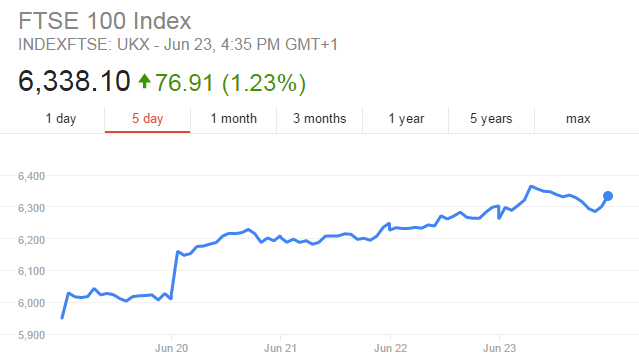 ftse100 google EU Referendum Count Has Begun And One Side Is Already Pulling Ahead