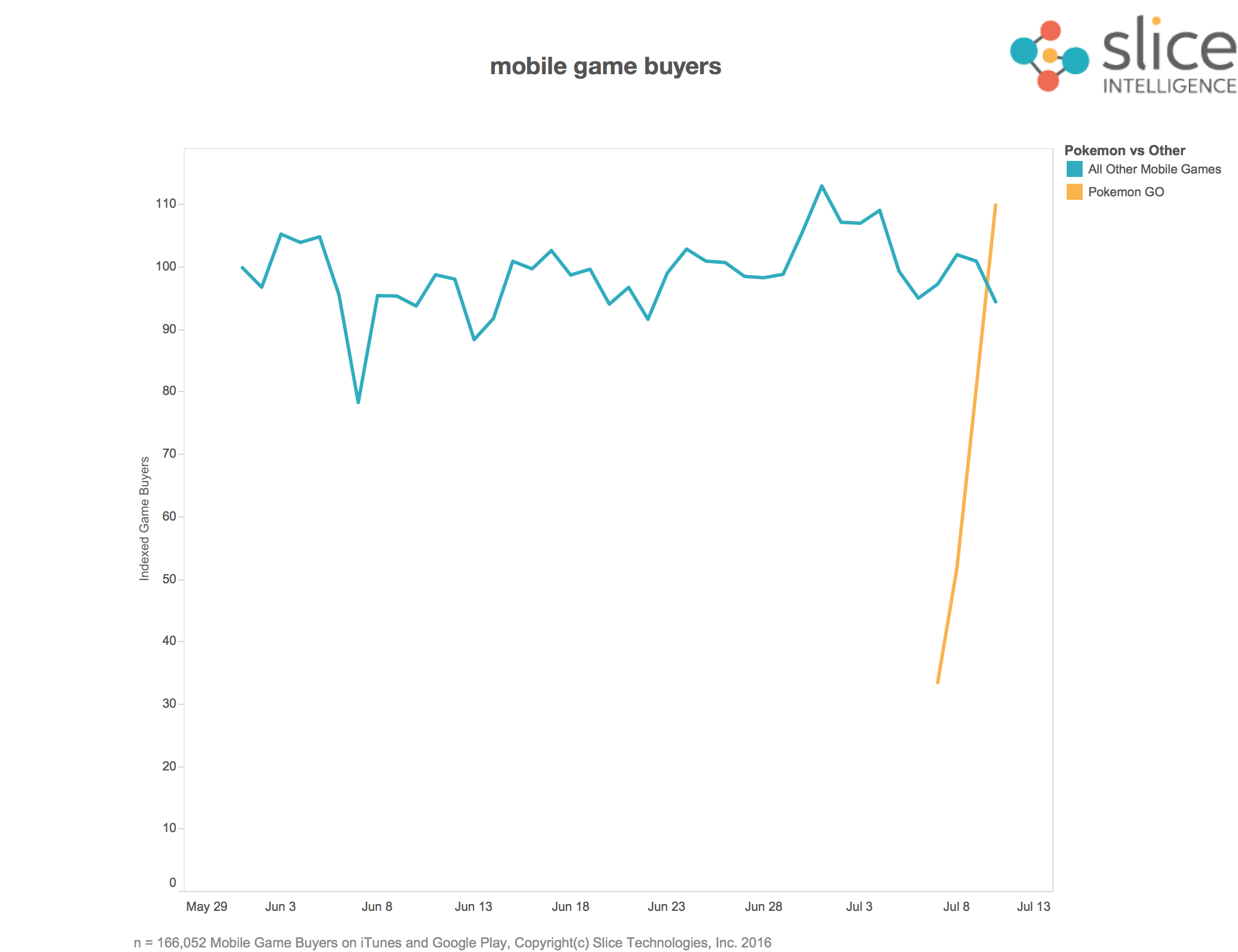 Pokemon GO Dominates Mobile Gaming Purchases Pokemon vs All Other Games 1