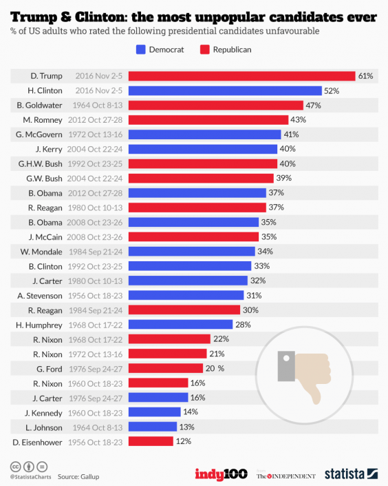 Trump And Clinton Were The Most Unpopular Candidates Ever 47247UNILAD imageoptim 20161108 candidates